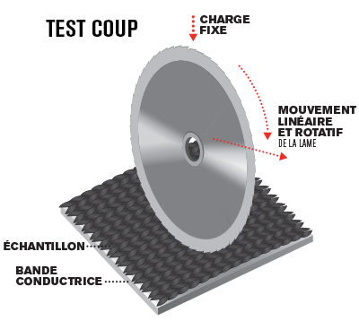Coup Test